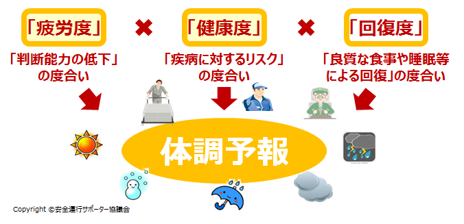img: 安全運行サポーター協議会 標準化WG 体調予報