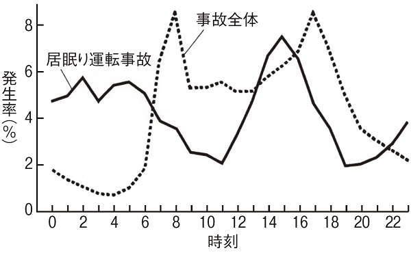 image: 「居眠り運転事故率」(西田、2003)